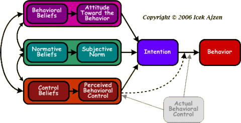 Theory of Planned Behavior TPB model