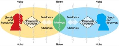 Transactional Model of Communication