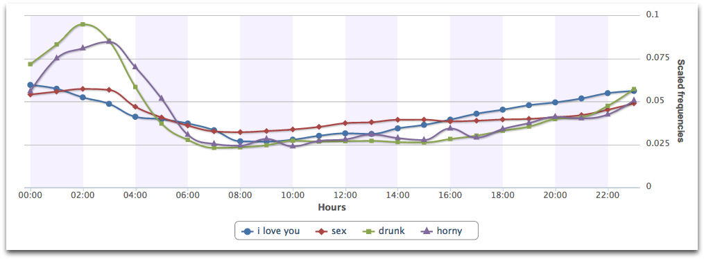 People talk about love and sex when drunk