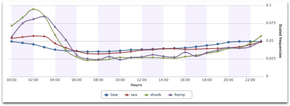 People are horny when drunk