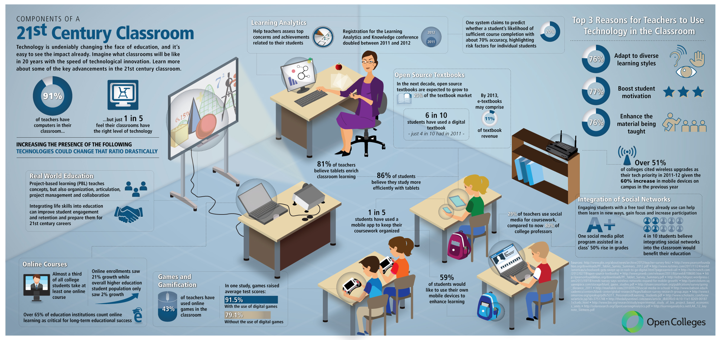 Modern Classroom Assessment ~ How technology in the classroom is changing